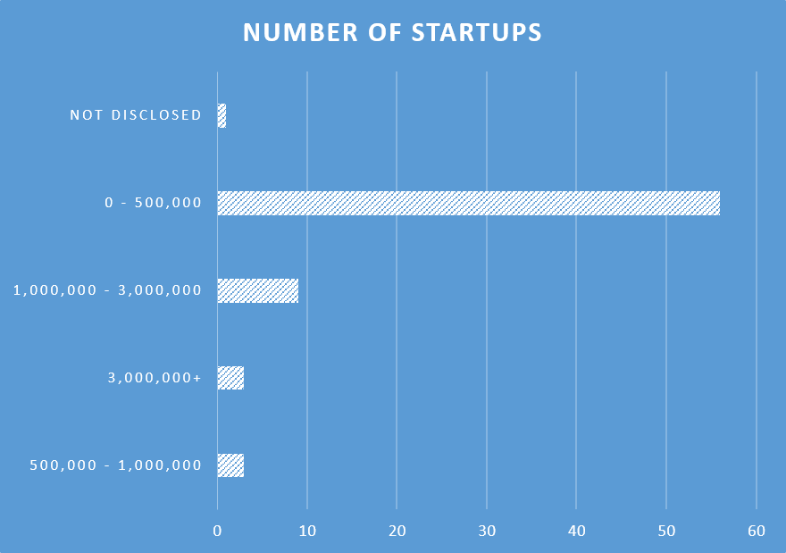 SaaS Funding Start Ups Web Summit 2015