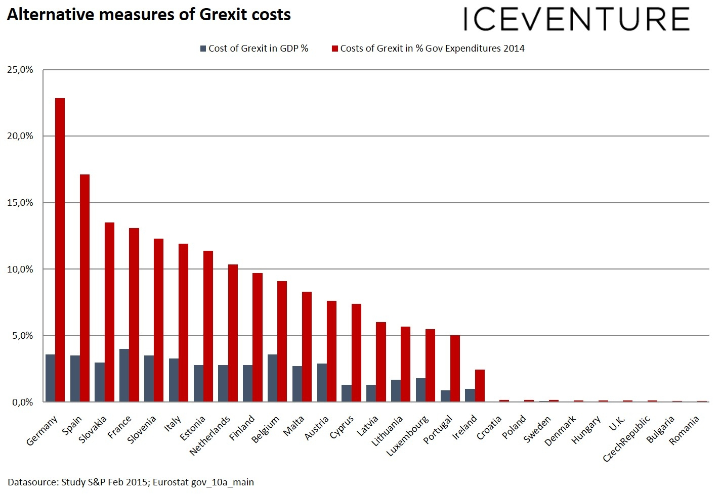 Estimating the costs of a grexit